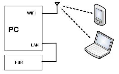 Sharing Koneksi Internet Menggunakan Network Bridge (1/6)