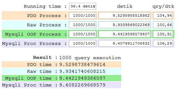 PHP MySQL Compare/Benchmark, PDO vs Mysql vs Mysqli OOP vs Mysqli Procedural